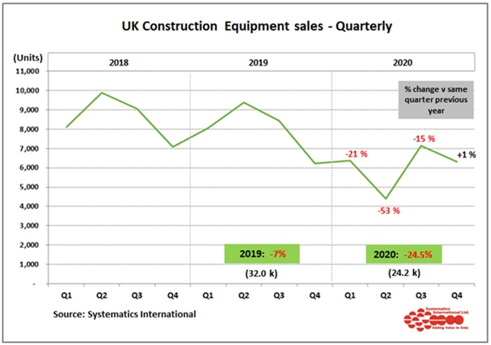 UK construction machinery sales in 2020